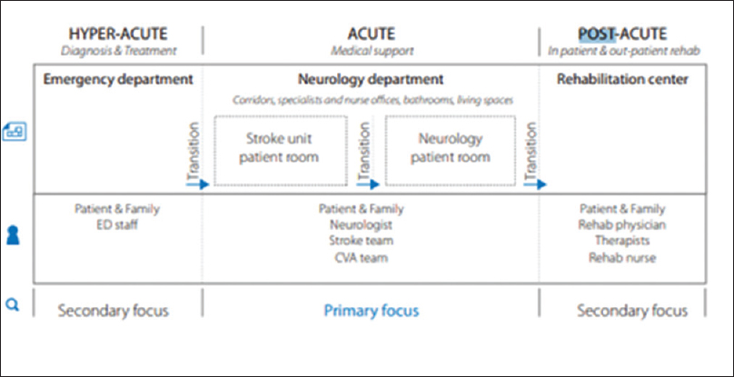 Developments in hybrid operating room, neurointensive care